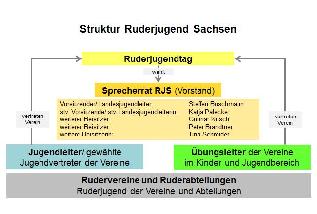 Ein Organigramm der Ruderjugend Sachsen - also wie ordnet sich die Ruderjugend Sachsen in die Struktur des Landesruderverbandes Sachsen.